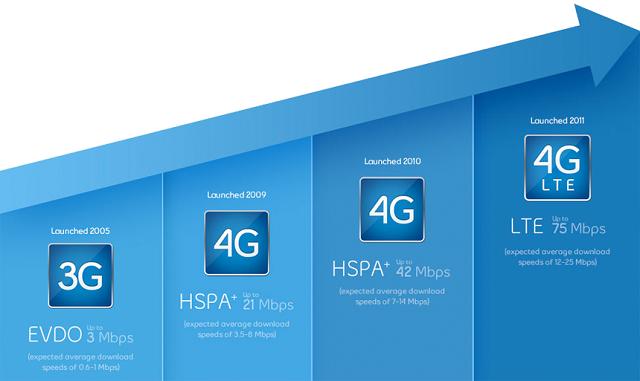 Сравнение стандартов 2G, 3G и 4G LTE