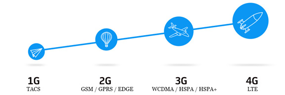 Скорость передачи данных LTE 4G